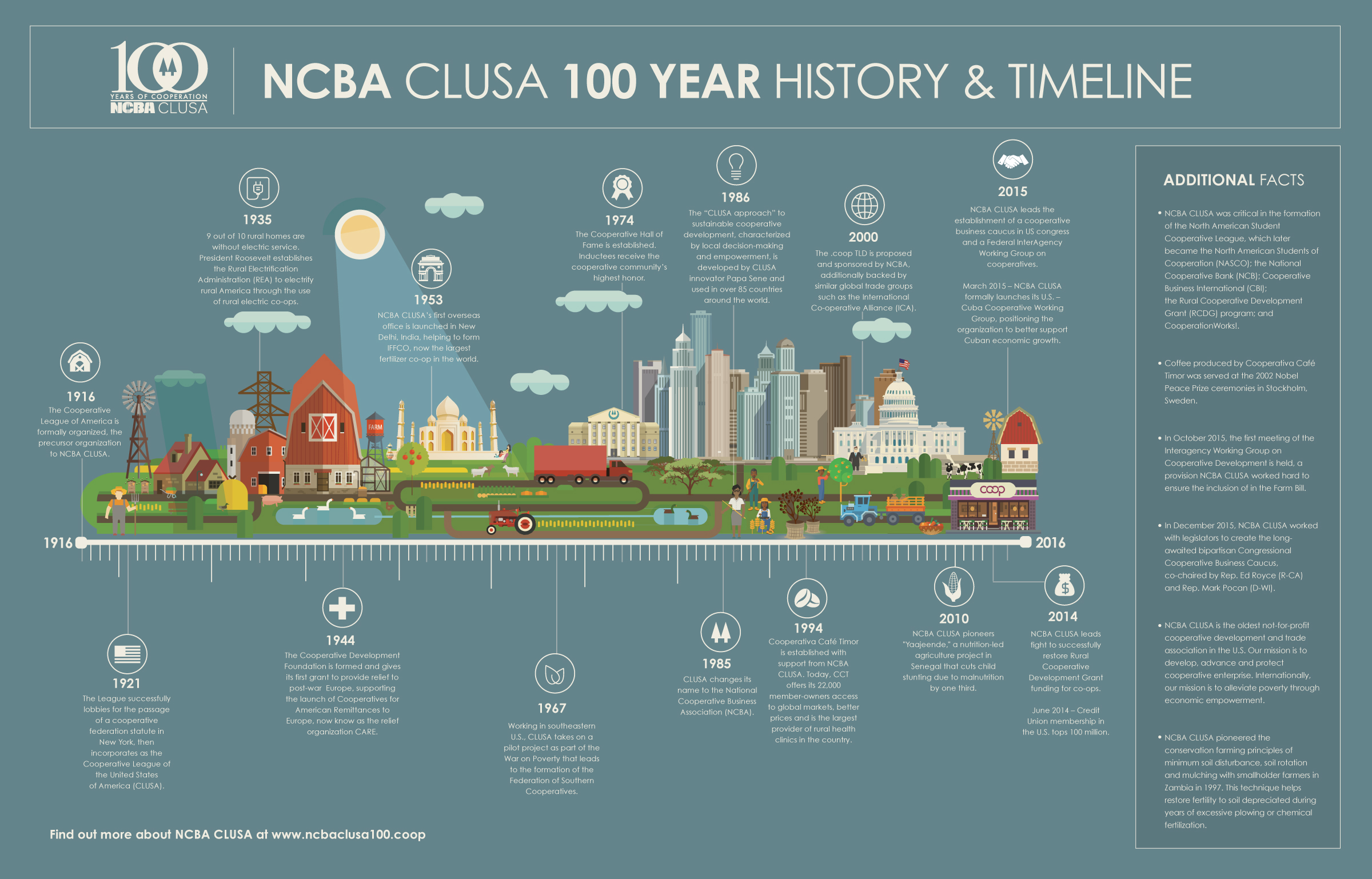 NCBA-CLUSA_-Microsite-and-Video_Infographic-draft1_v5
